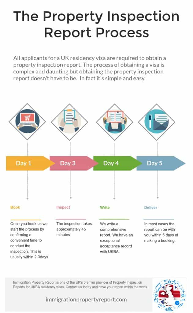 property inspection report process