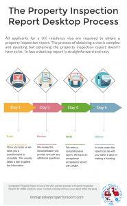 The Desktop Report Timeline